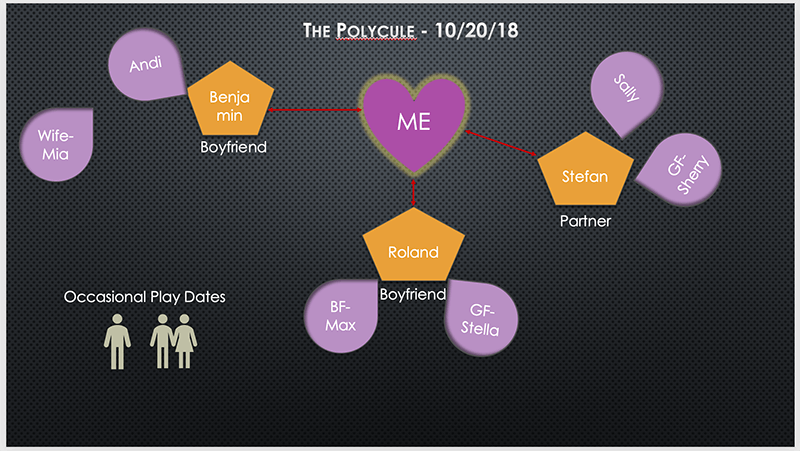 The Evolution of a Polycule, 2018 Wrap-up - E  L  Byrne Writer