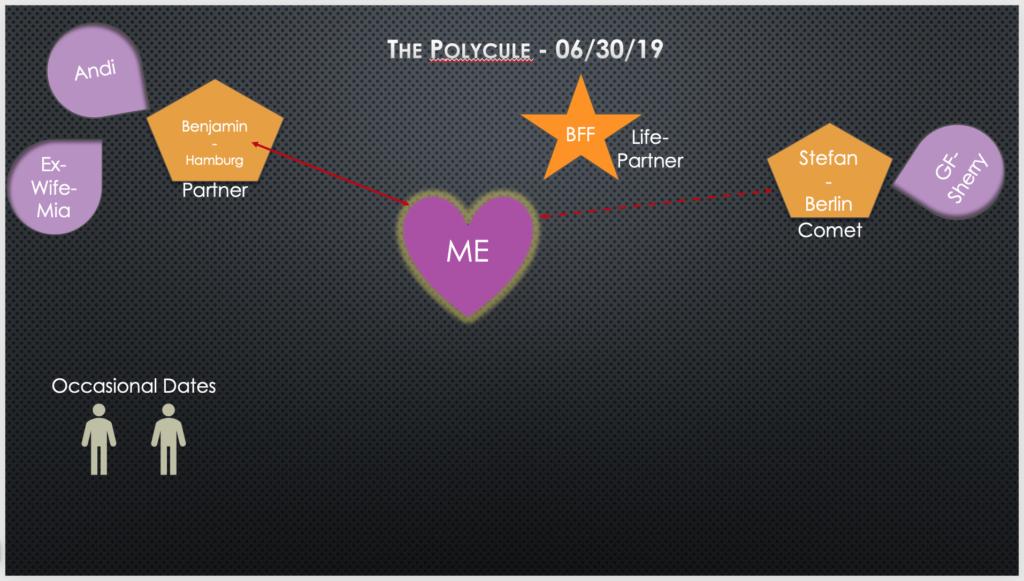 Visual PPT slide of my polycule