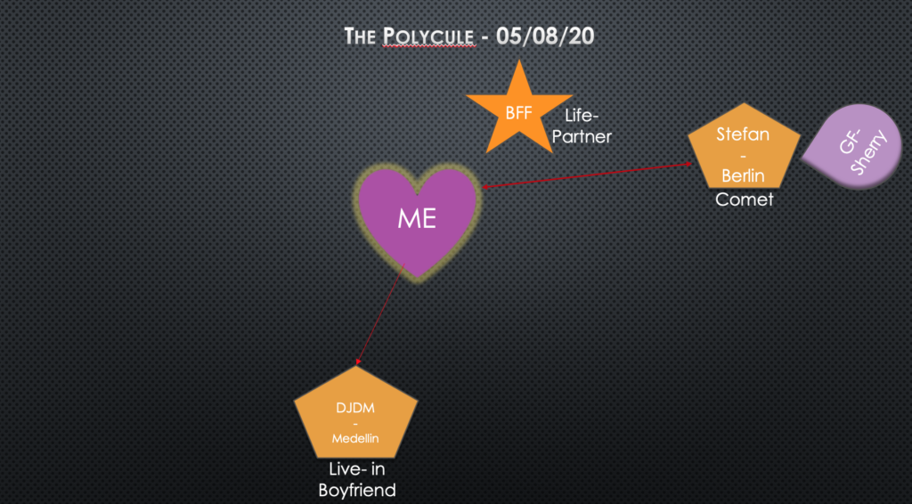 Image with my poly relationships structure drawn on it