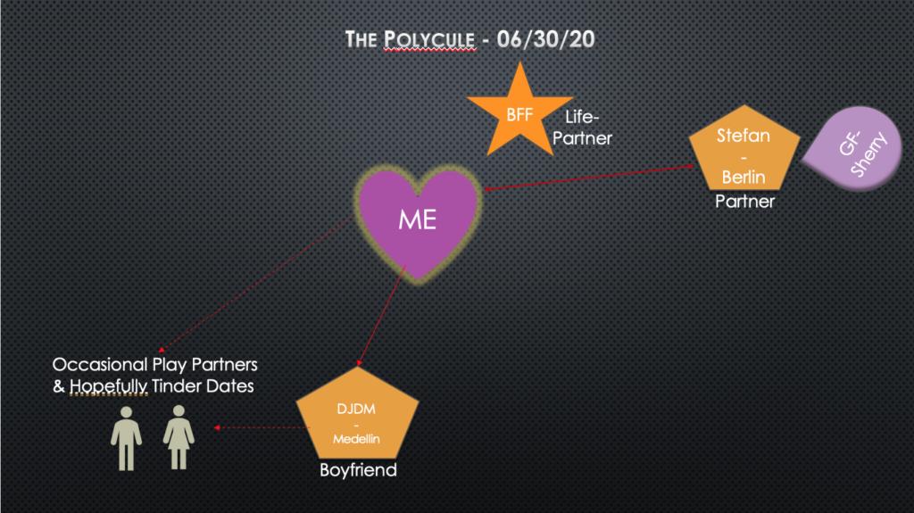 PowerPoint slide image of my polycule